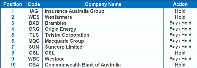 ASX Top 10 Portfolio: Typical email