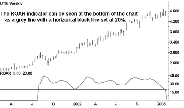 Hull ROAR Indicator: Example chart