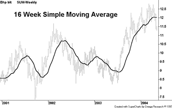 Alan Hull - How to reduce lag in a moving average